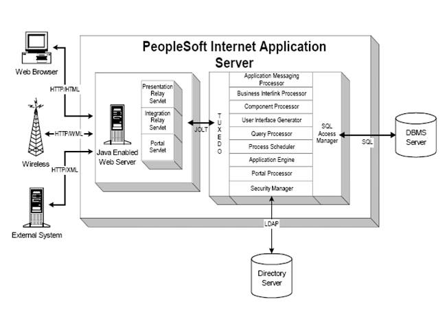 Overview of PeopleSoft – PeopleSoft Tutorial