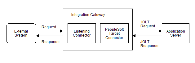 incoming message flow in integration broker