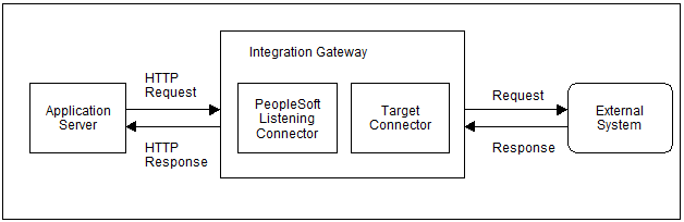 integration broker outgoing messages flow