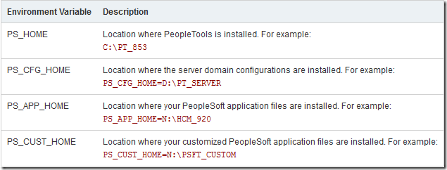 evolution of ps home in peoplesoft rh peoplesofttutorial com oracle peoplesoft administration guide SharePoint Administration Guide