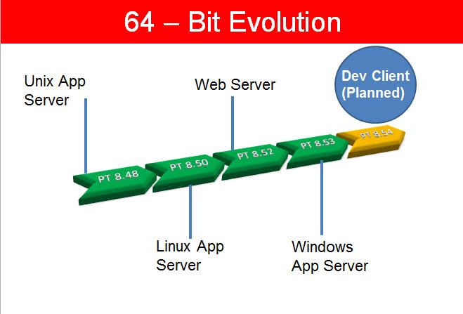 Dev64bit