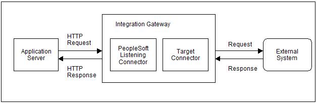 integration broker outgoing messages flow