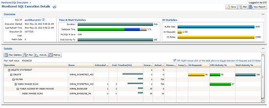 SQL Monitoring in OEM 12c