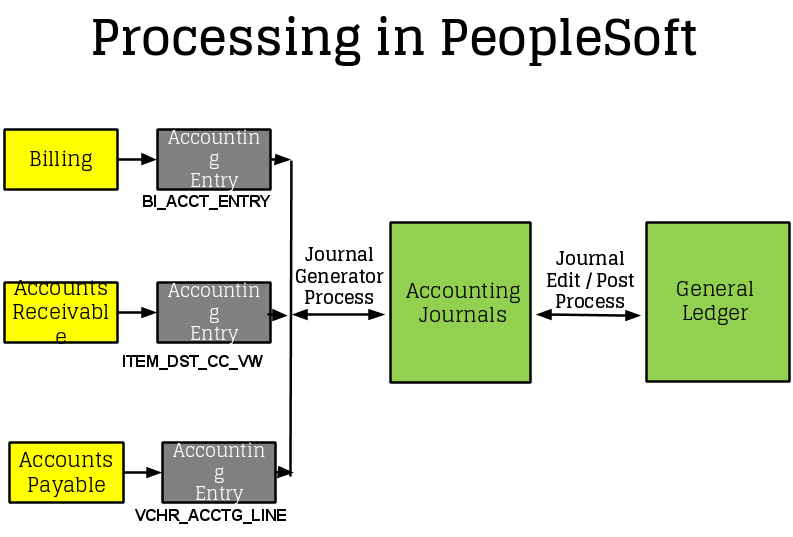 processing-in-ps-finance