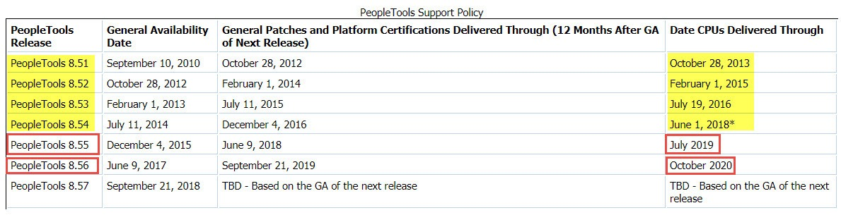 How long will your PeopleTools version be supported